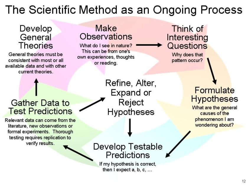 Scientific_Method_3