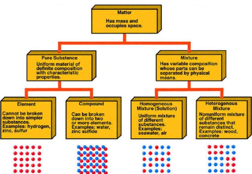 e1-matter-chart