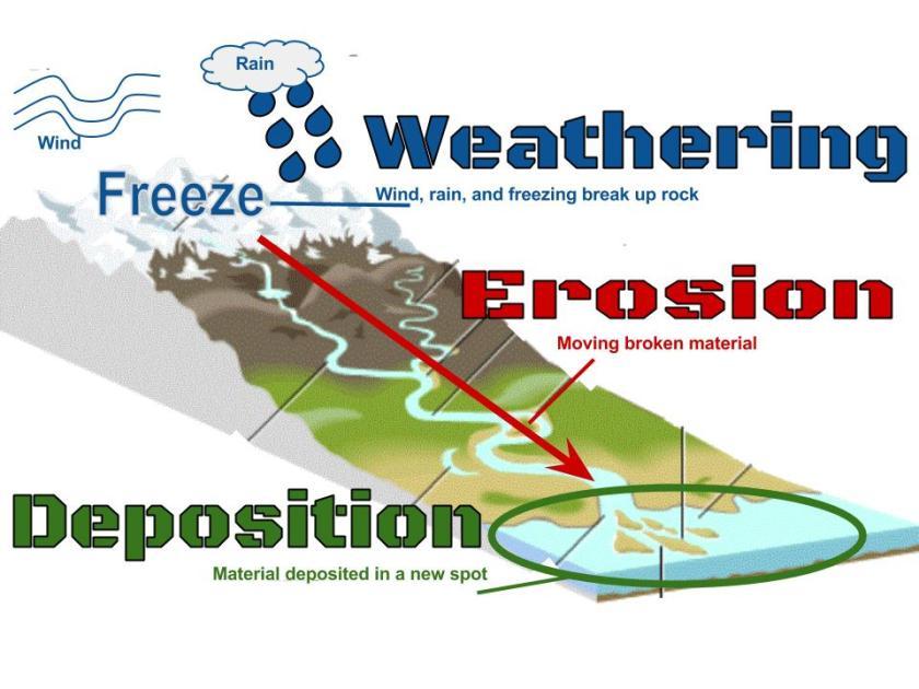 weathering-erosion-depostion_orig.jpg