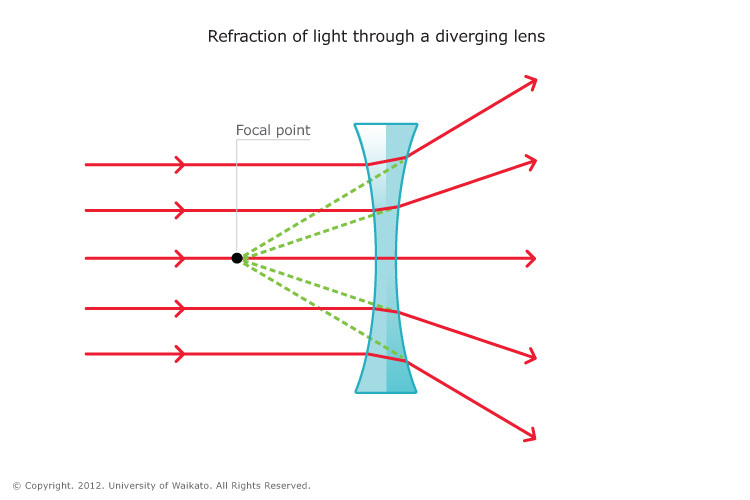 LIS_SCI_ART_05_Refraction_Of_Light_Diverging_Lens