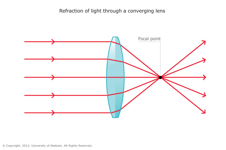 LIS_SCI_ART_05_Refraction_Of_Light_Converging_Lens