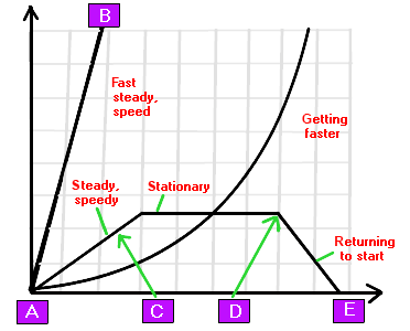 distance-time-graph.png
