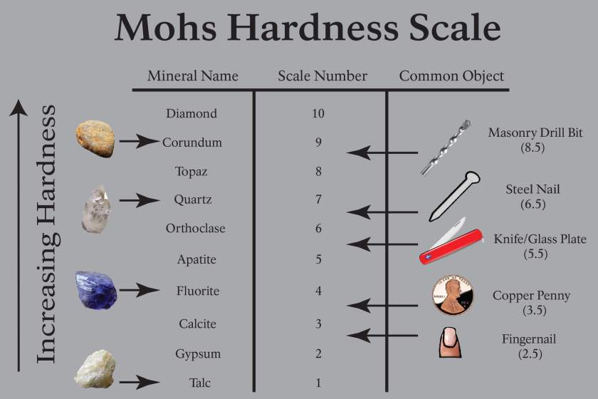 Mohs-Hardness-Test-Kit-and-Scale